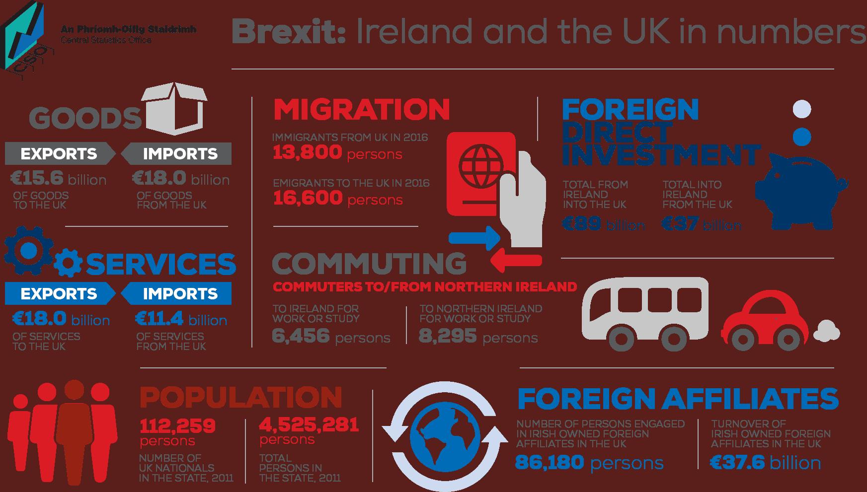 Brexit - relocation to Ireland -- EFM