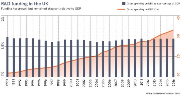 R&D-Funding-in-the-UK